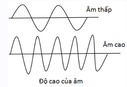Độ cao của âm