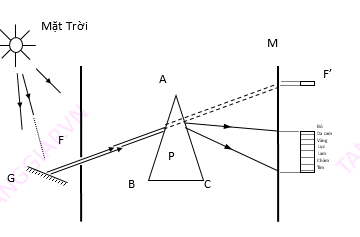 Thí nghiệm về sự tán sắc ánh sáng của Niu-tơn (1672)