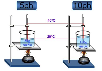 Quan hệ giữa nhiệt lượng vật thu vào để nóng lên và khối lượng của vật