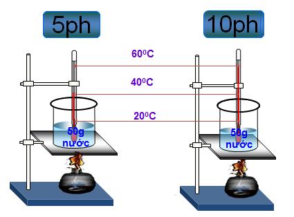 Quan hệ giữa nhiệt lượng vật thu vào để nóng lên và độ tăng nhiệt độ