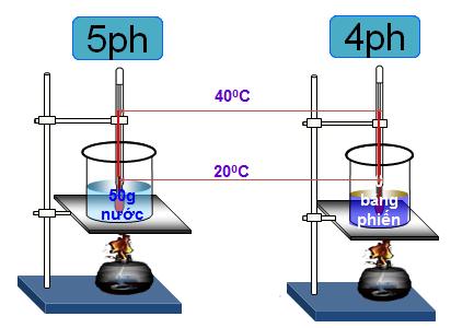 Quan hệ giữa nhiệt lượng vật thu vào để nóng lên và chất làm vật