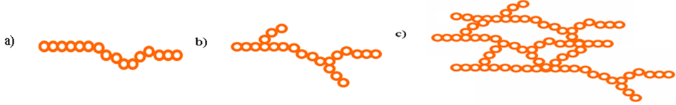 mạch phân tử polime