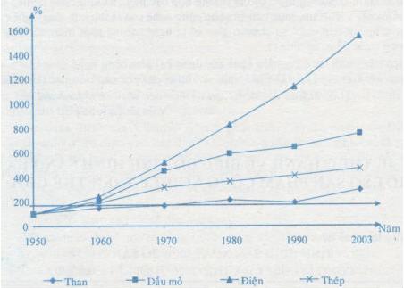 Biểu đồ thể hiện tốc độ tăng trưỏng một số sản phẩm công nghiệp thời kì 1950 - 2003 (%)