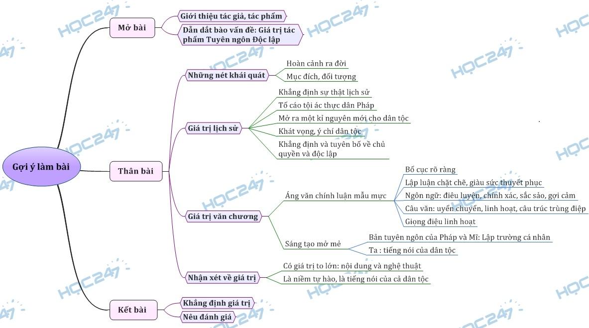 sơ đồ tư duy - Phân tích giá trị tác phẩm Tuyên ngôn Độc lập