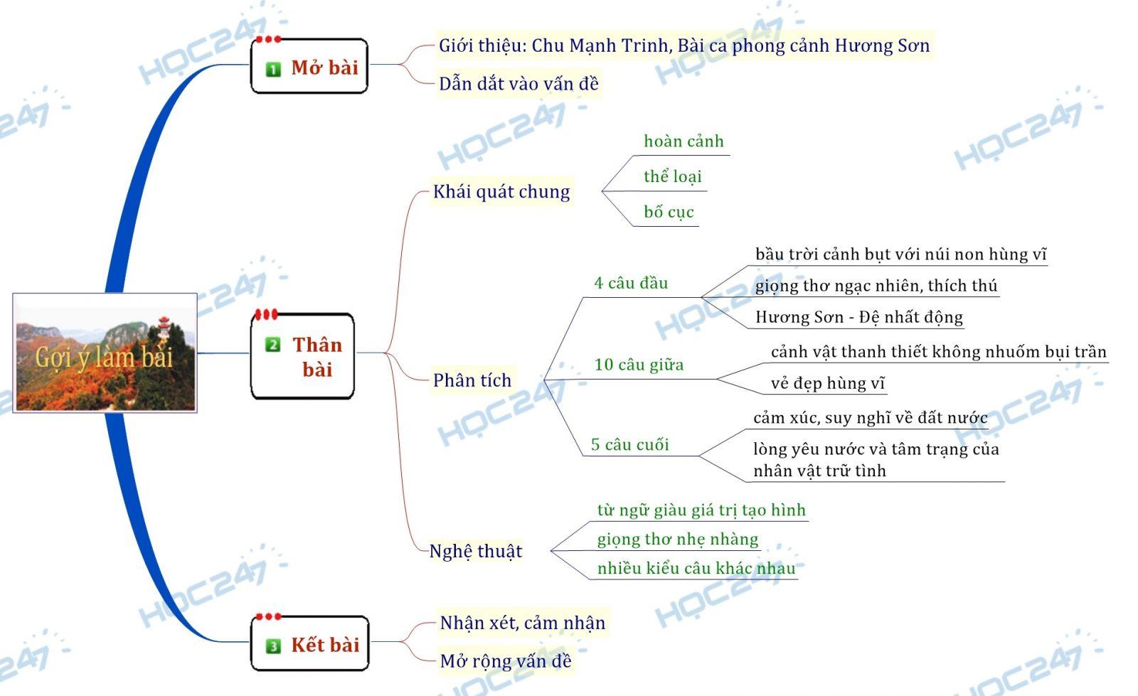 Kết quả hình ảnh cho sơ đồ tư duy nôi dung của bài quê hương lớp 7