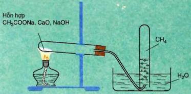 Điều chế Metan trong phòng thí nghiệm