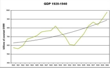 Biểu đồ GDP của Mỹ từ 1920-1940