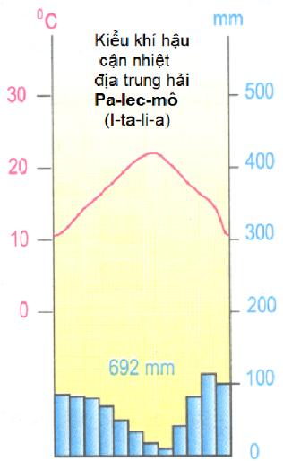 Biểu đồ nhiệt đồ và lượng mưa của kiểu khí hậu Cận nhiệt địa trung hải Pa-lec-mô (I-ta-li-a)
