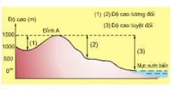 Bài 13: Địa hình bề mặt trái đất