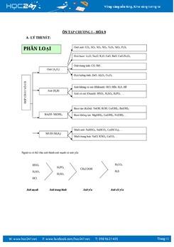 Lý thuyết Hóa học 9 Chương 1 Các loại hợp chất vô cơ
