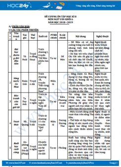 Đề cương ôn tập HK2 môn Ngữ Văn 6 - Trường THCS Phước Nguyên