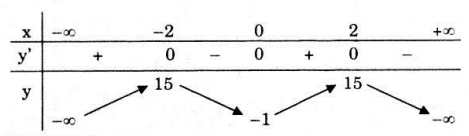 Bảng biến thiên câu a bài 2 trang 43 SGK Giải tích lớp 12