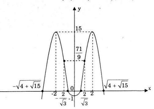 Đồ thị câu a bài 2 trang 43 SGK Giải tích lớp 12