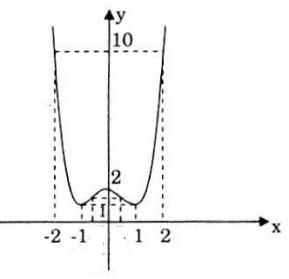 Đồ thị câu b bài 2 trang 43 SGK Giải tích lớp 12