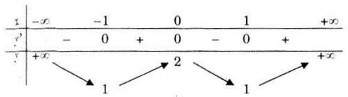 Bảng biến thiên câu b bài 2 trang 43 SGK Giải tích lớp 12