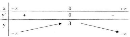 Bảng biến thiên câu d bài 2 trang 43 SGK Giải tích lớp 12