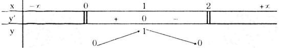 Bảng biến thiên bài 4 trang 10 SGK Giải tích lớp 12