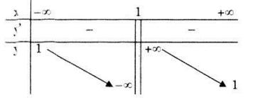 bảng biến thiên câu b bài 9 trang 44 SGK Giải tích 12